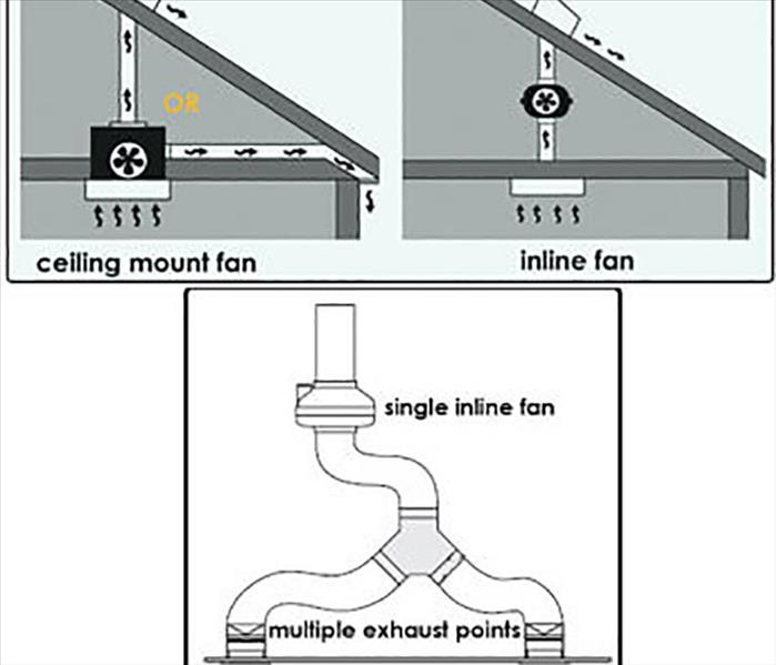 Image shows a diagram of a bathroom exhaust fan and how it works.